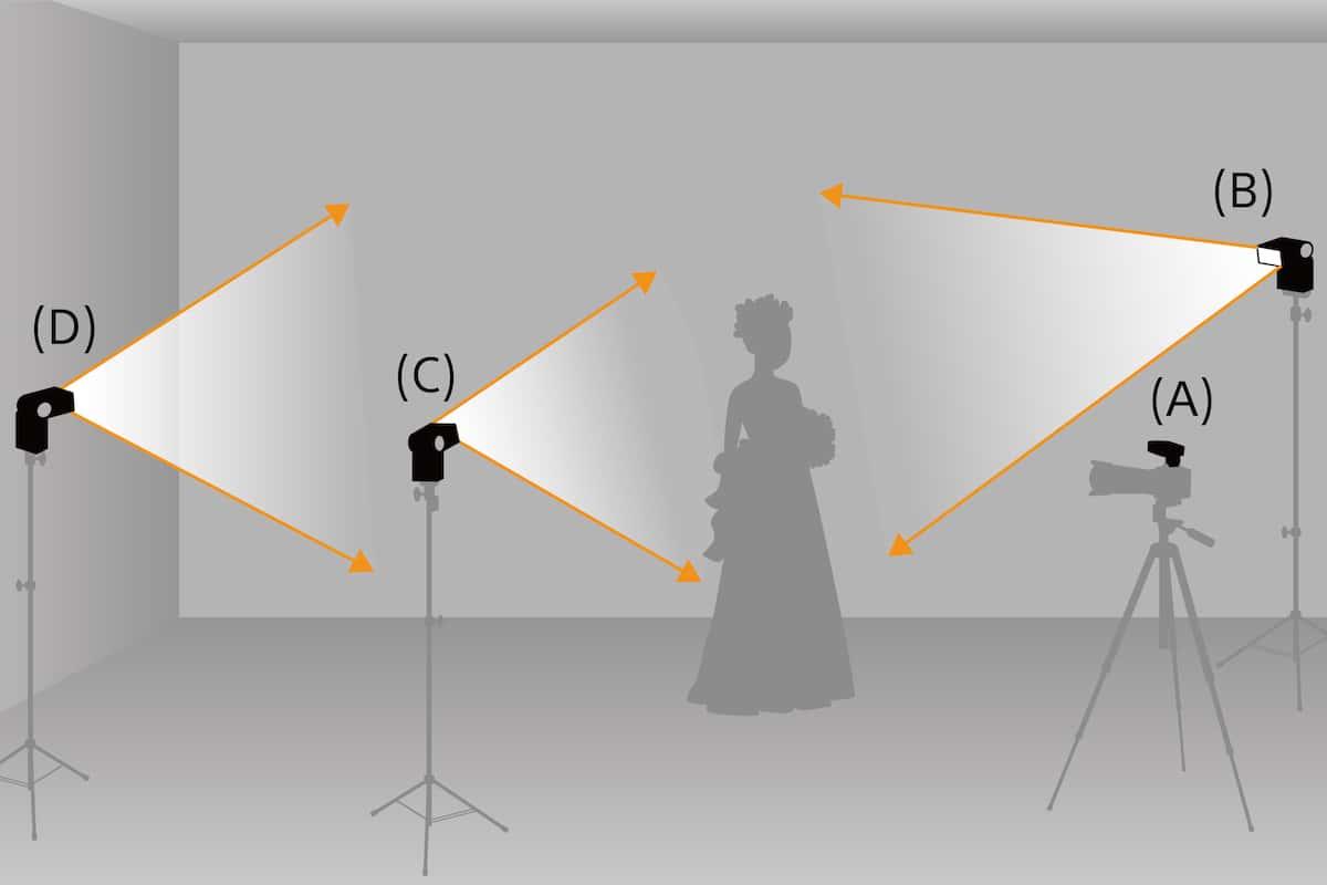 Técnicas y equipos de iluminación para fotografía | Sony GT